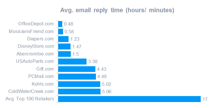 Average email reply time top 100 retailers