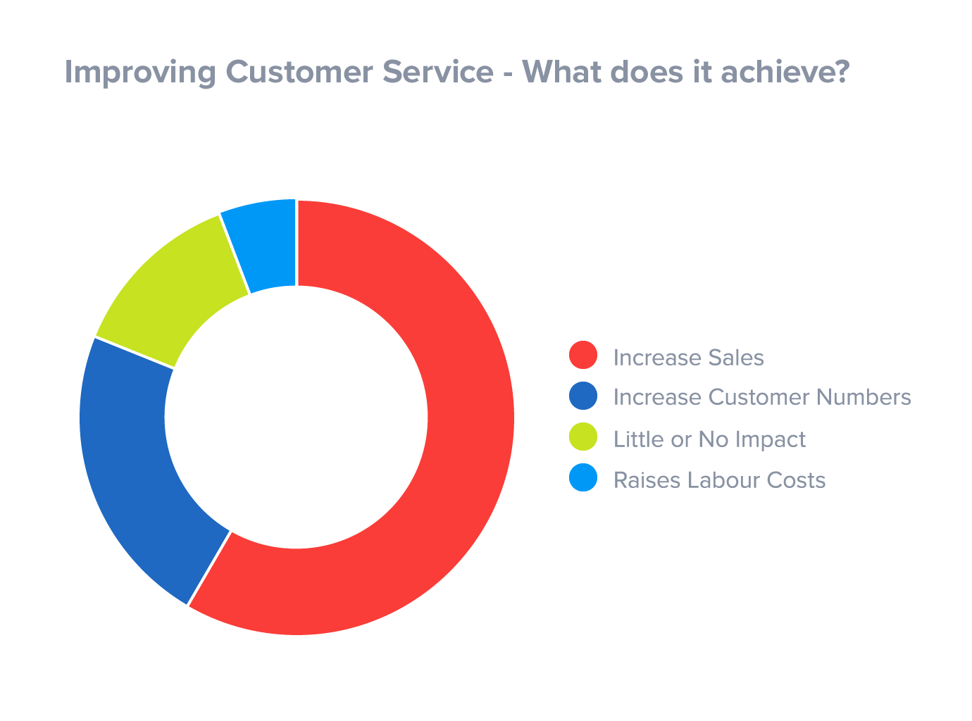 improving customer service increases revenue