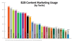 Social media marketing preferred by B2B marketers