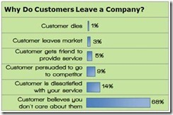 customer retention superoffice