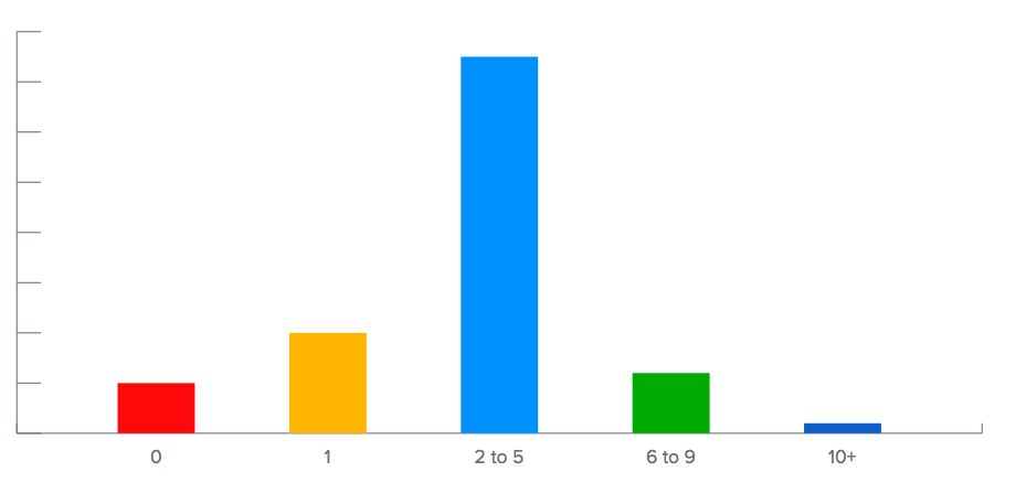 Number of CTA's per email campaign