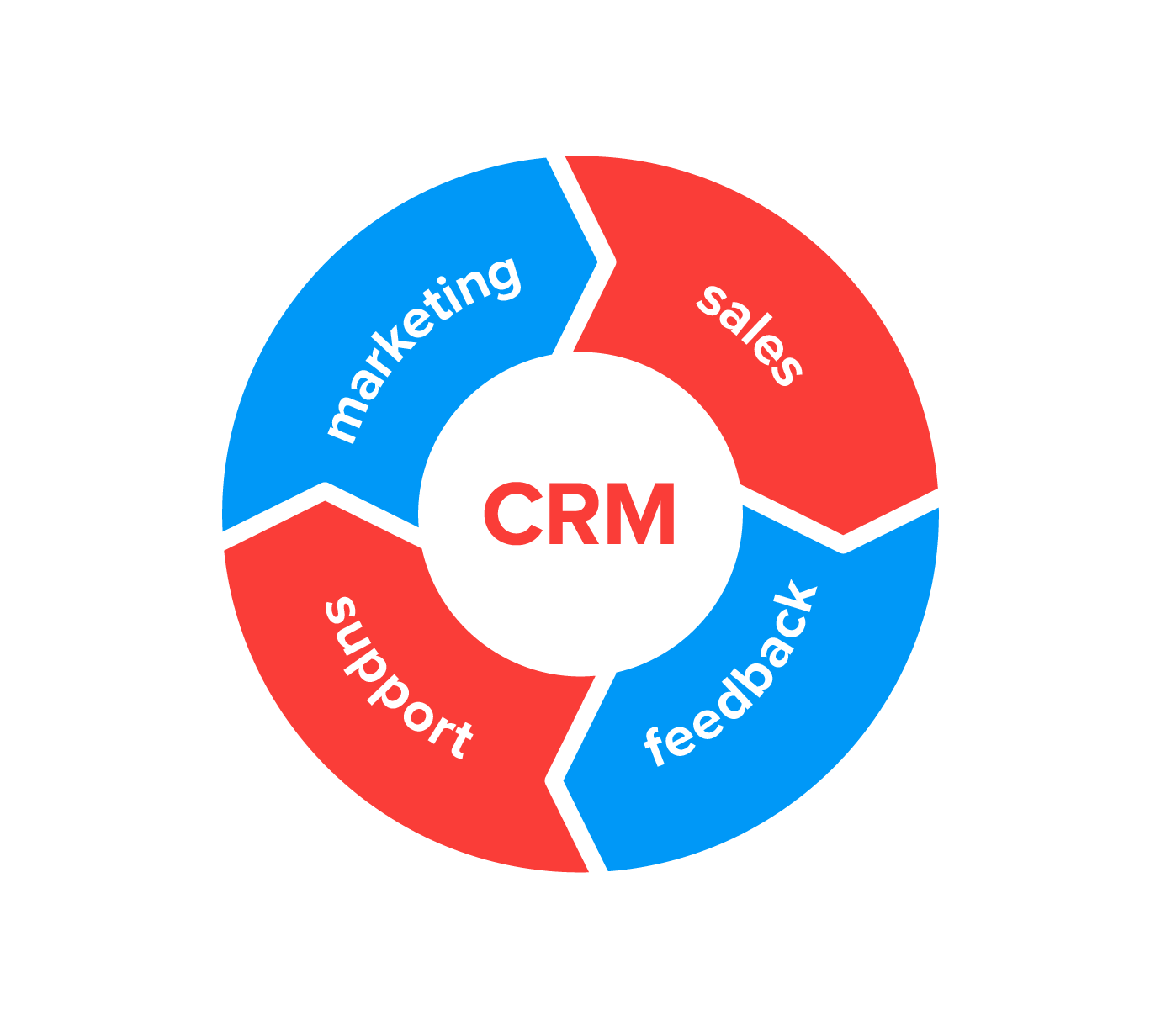 CRM strategy and implementation