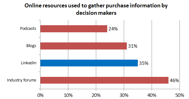 linkedin top resource for decision makers