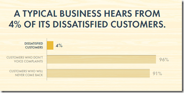 The Cost of Bad Customer Service for small businesses