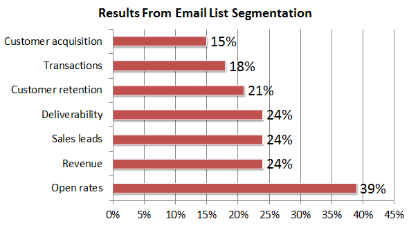 list segmentation results