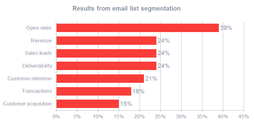 Email list segmentation results