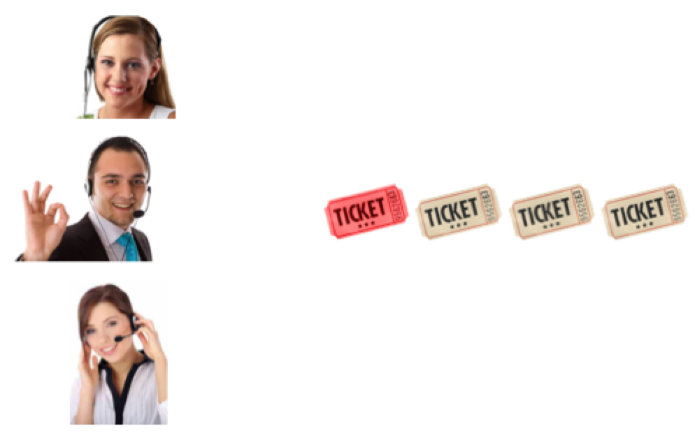 Prioritizing tickets leads to faster response