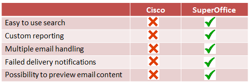cisco superoffice functionality