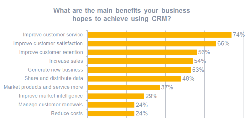 What are the main benefits your business hopes to achieve using CRM?