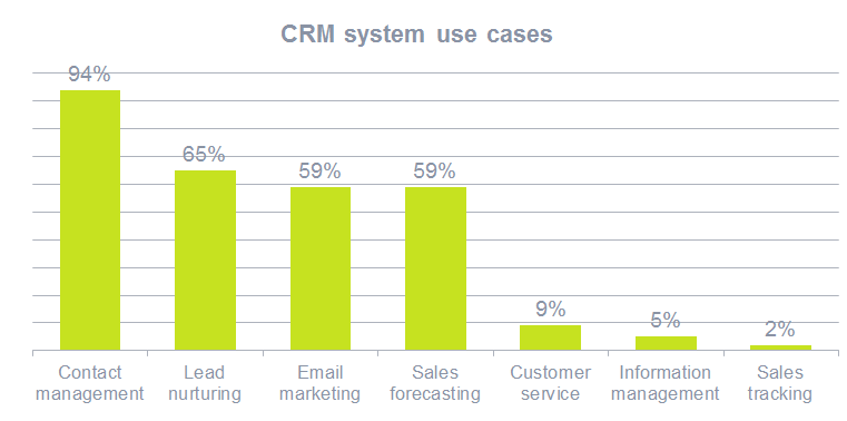 CRM system use cases 2017
