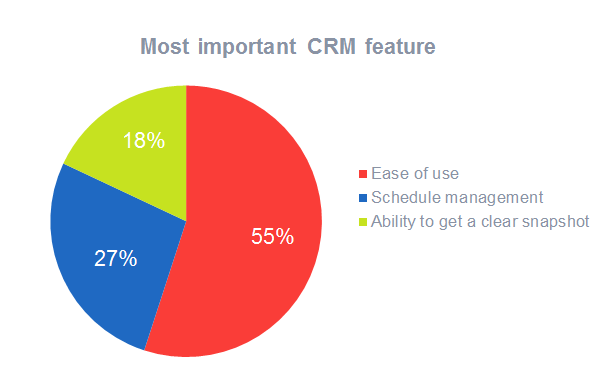 Most important CRM feature for 2017