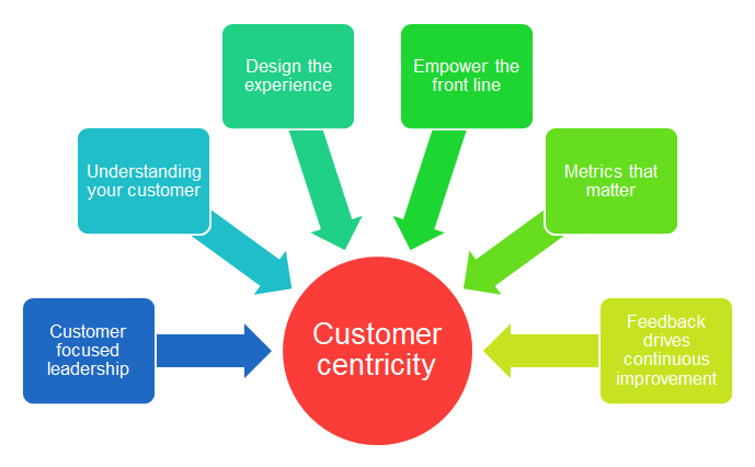 What does it mean to customer centric?
