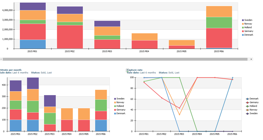 Sales dashboards and visual data
