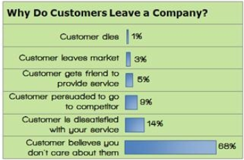 customers will leave if they feel you don't care about them