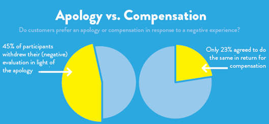 how to ask customer service for compensation