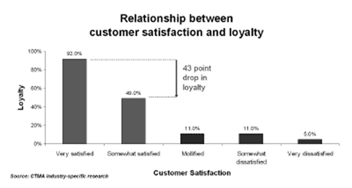 Customer satisfaction and loyalty