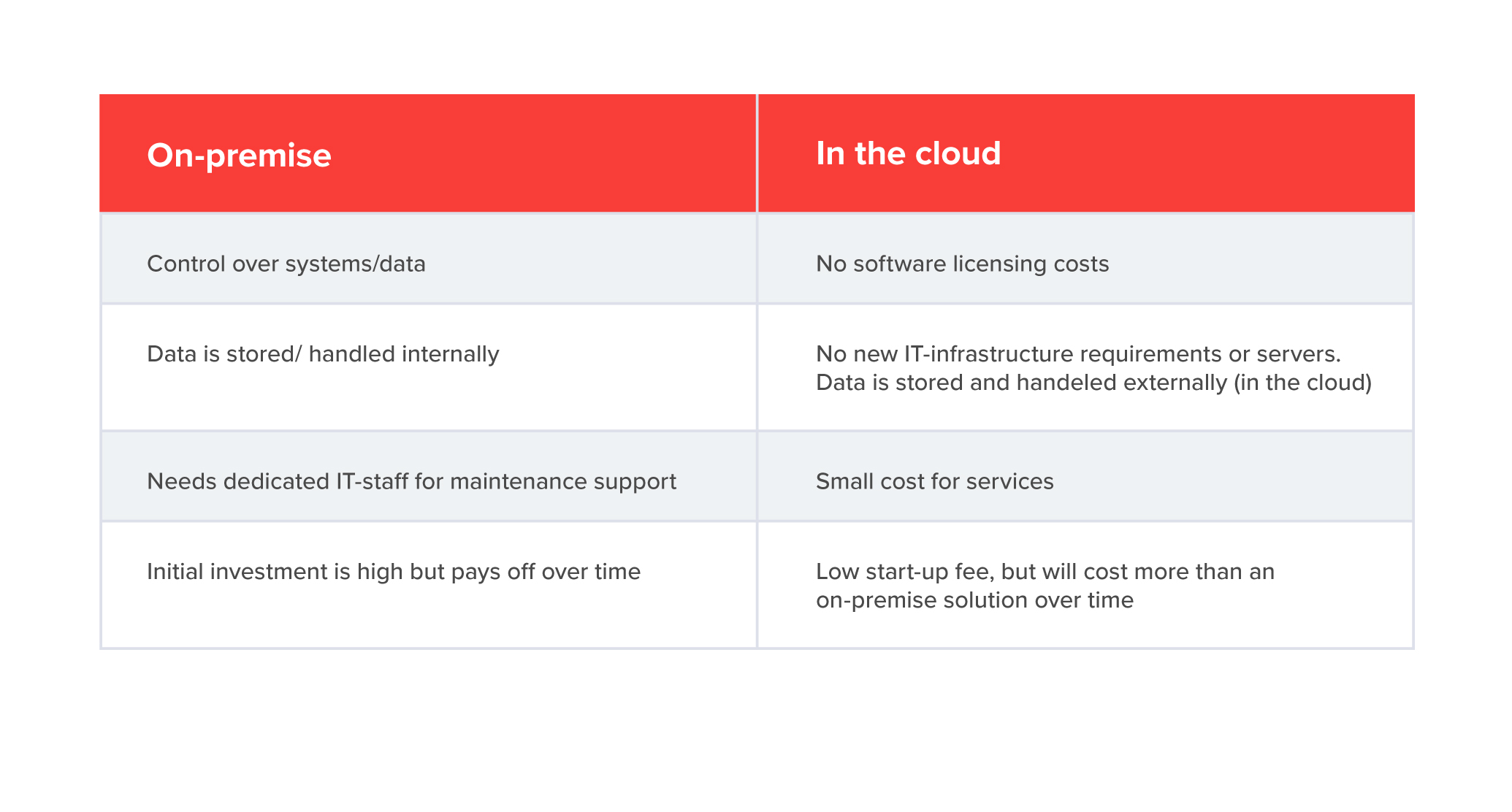How cloud based CRM compares to on-premise CRM