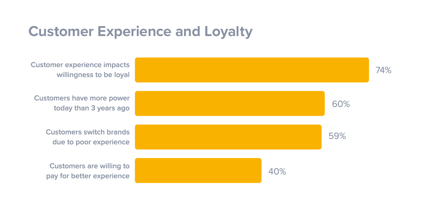 Customer Experience and Customer Loyalty Programs: Metrics