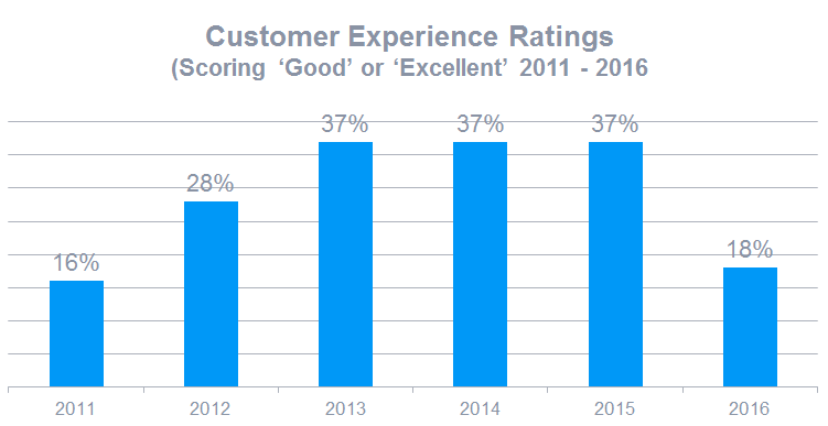 Customer experience ratings from 2011 to 2016