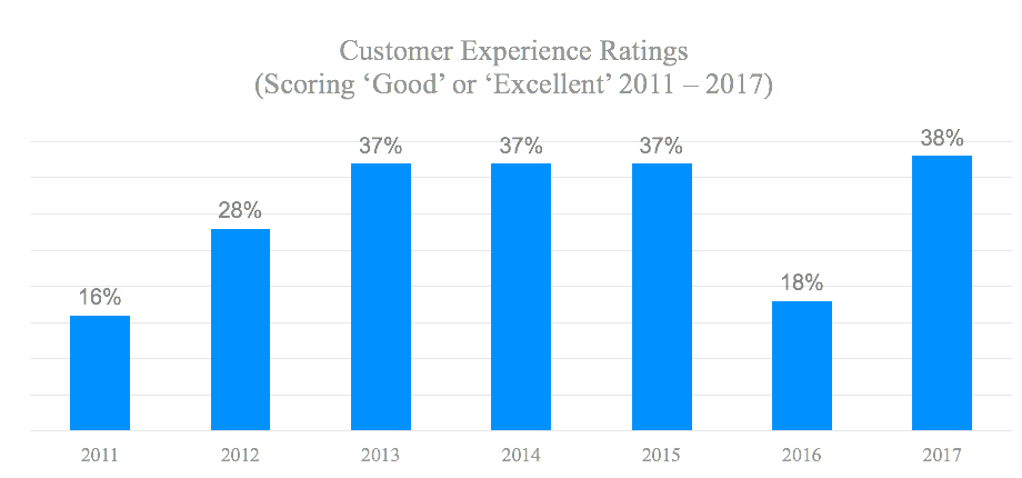 Customer Experience Ratings 2011 to 2017
