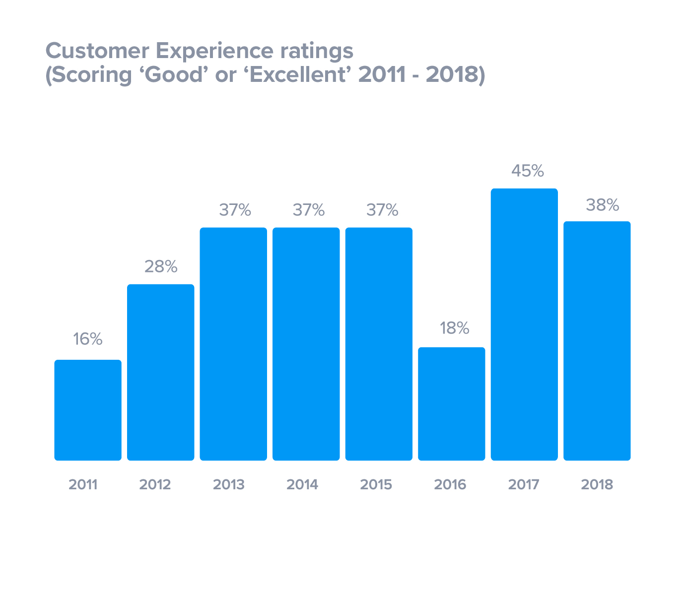 Customer experience ratings 2011 to 2018
