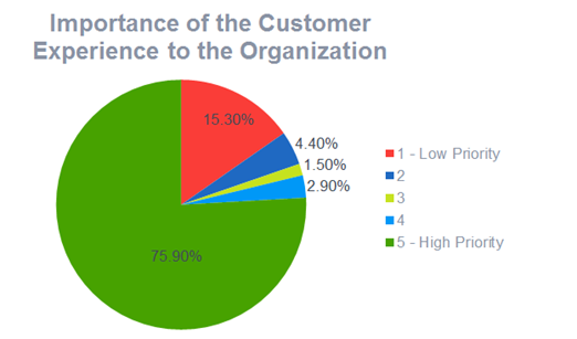 The importance of customer experience to organizations