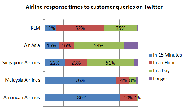airline response times on Twitter