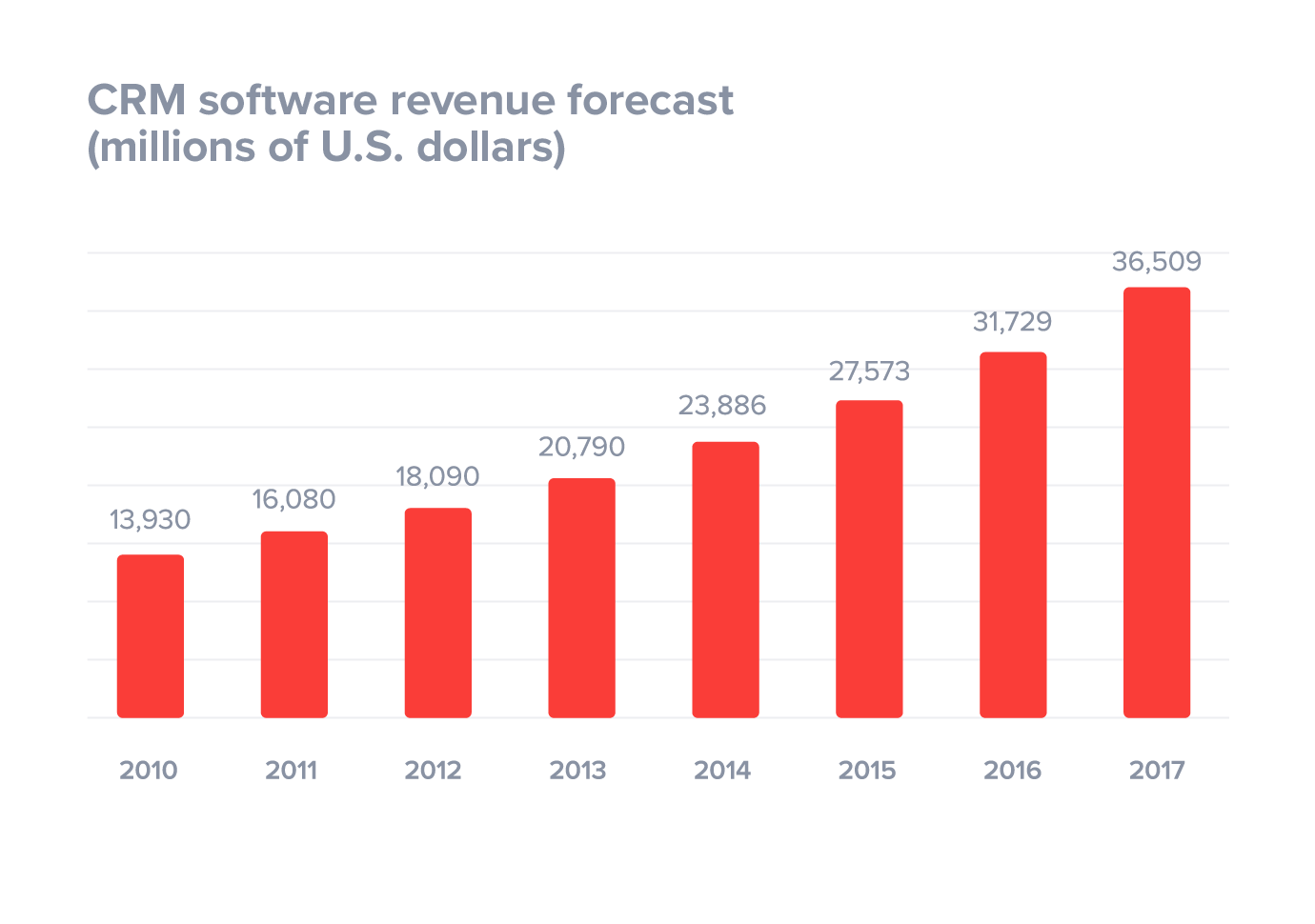 CRM software revenue forecast (millions of U.S. dollars)