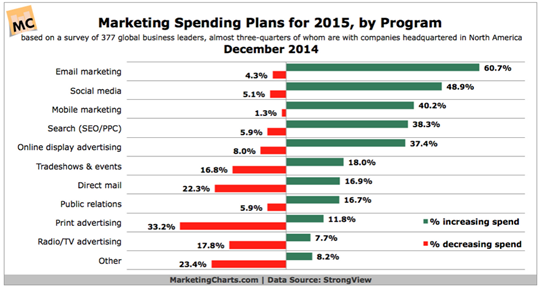 email marketing spend increase 2015 18 CRM Statistiken, die Sie für 2015 kennen sollten
