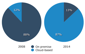 increase in cloud based crm solutions 2 18 CRM Statistiken, die Sie für 2015 kennen sollten