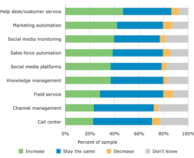 increased spending on customer service software 18 CRM Statistiken, die Sie für 2015 kennen sollten
