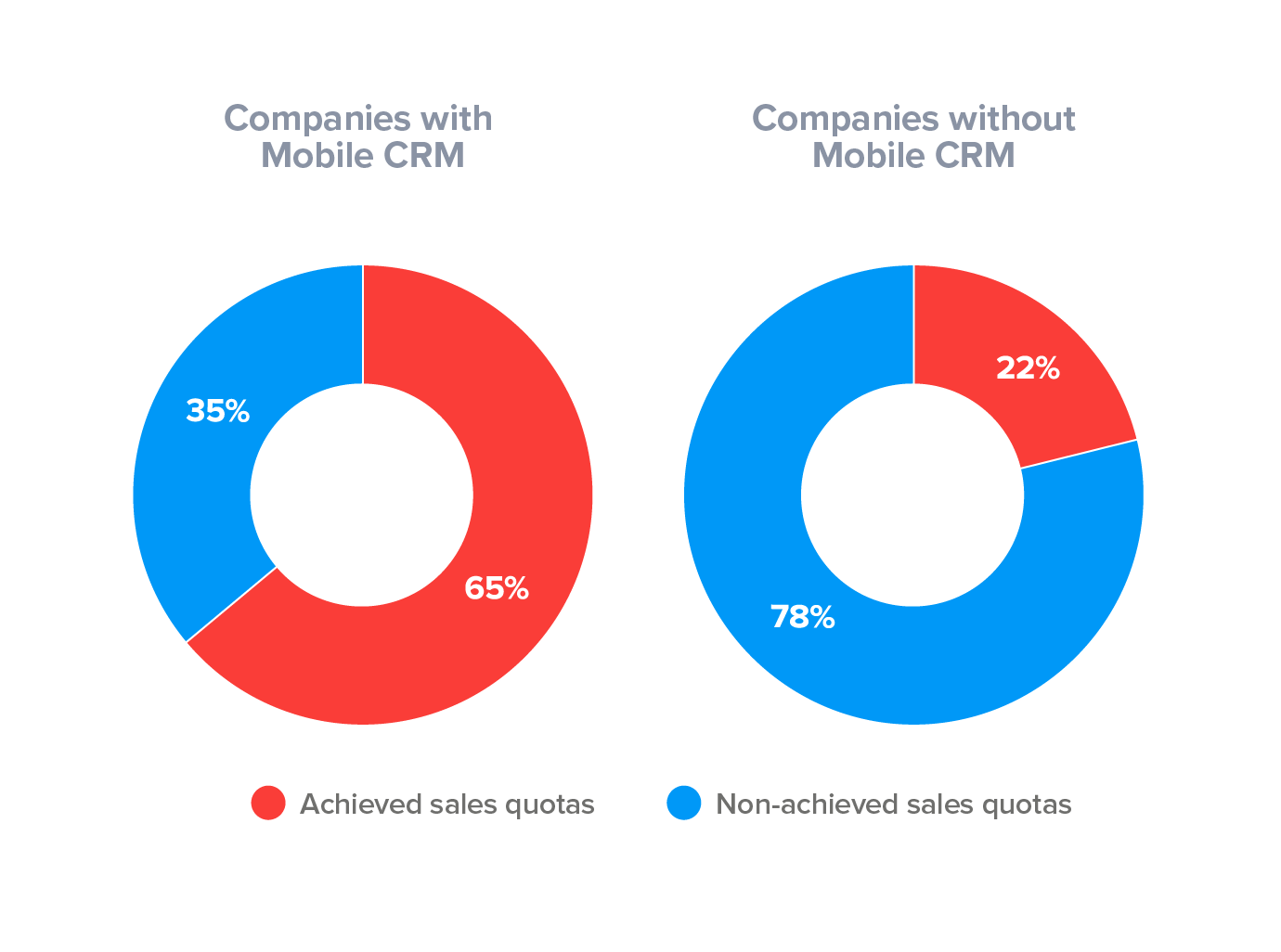 Companies with Mobile CRM achieve sales quotas