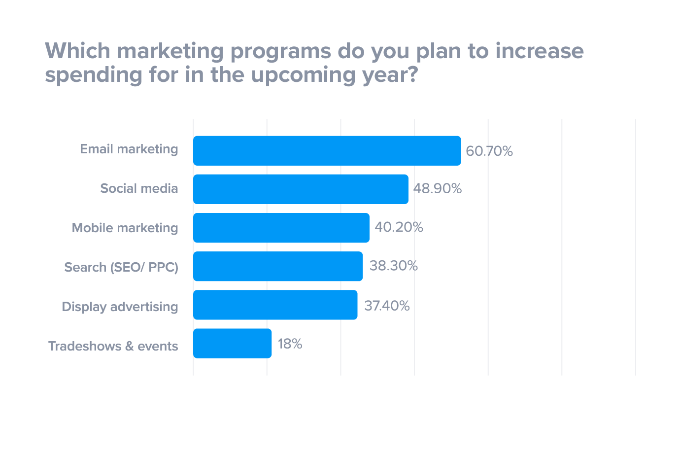 Top digital marketing priorities for 2018