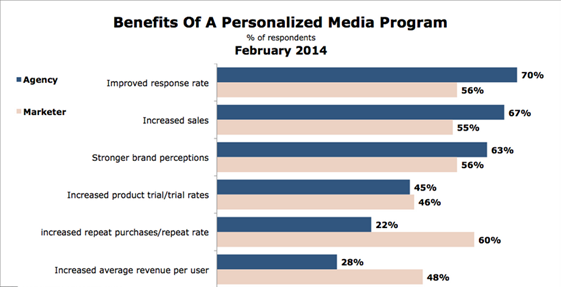 benefits of a personalized marketing campaign