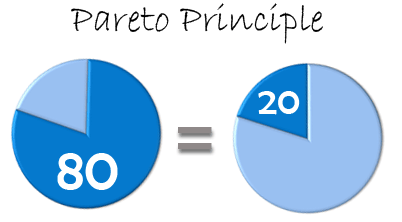 Pareto principle - 80/20 rule