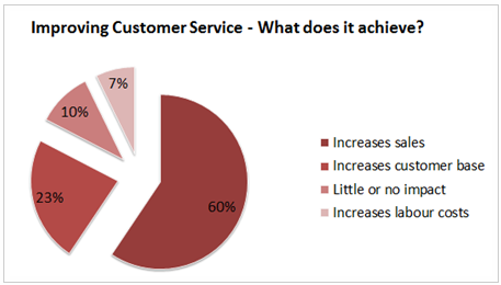 Benefits of improving customer service