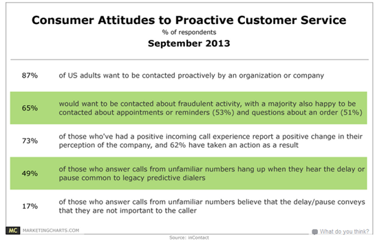 Customer attitudes to proactive support