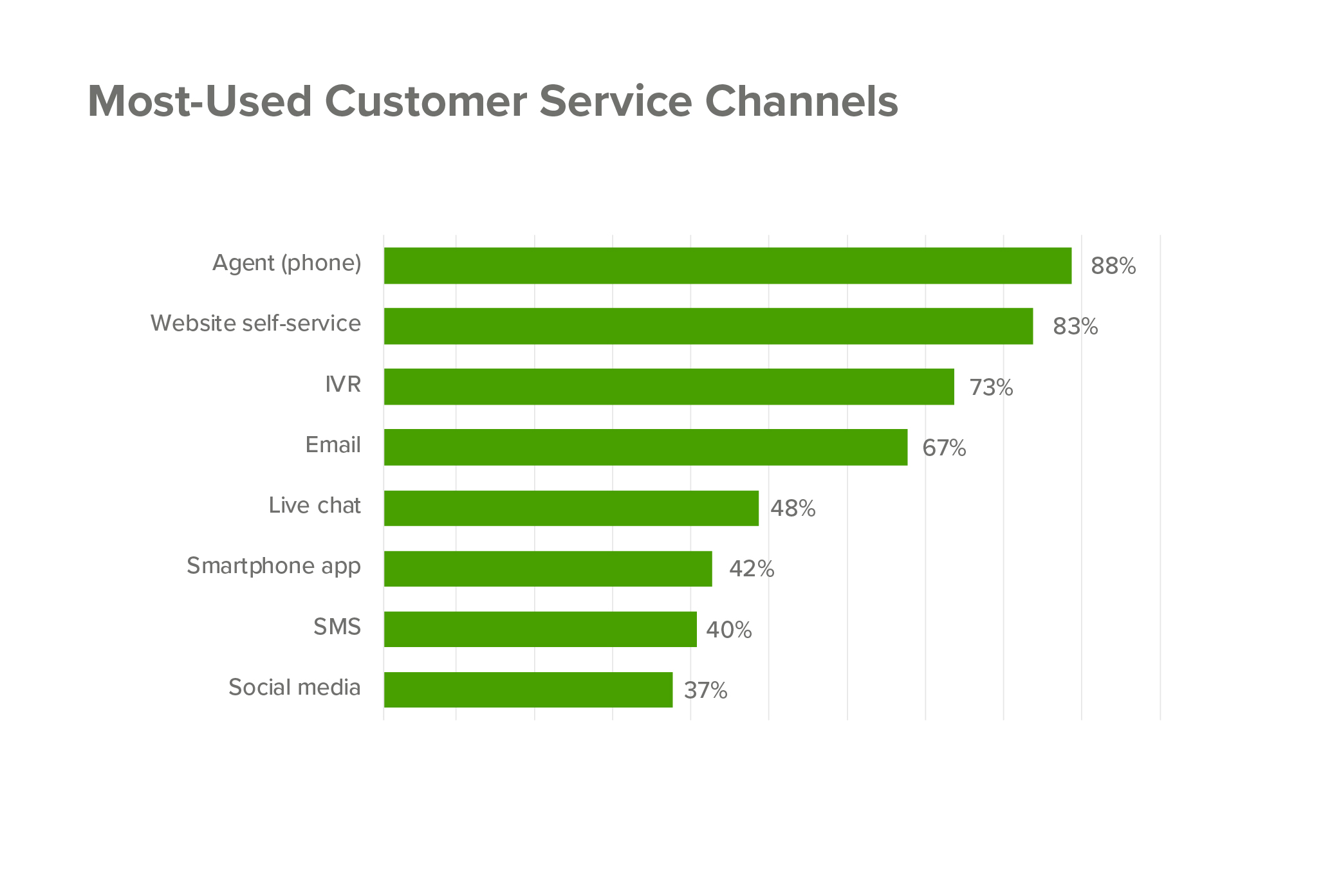 Most used customer service channels