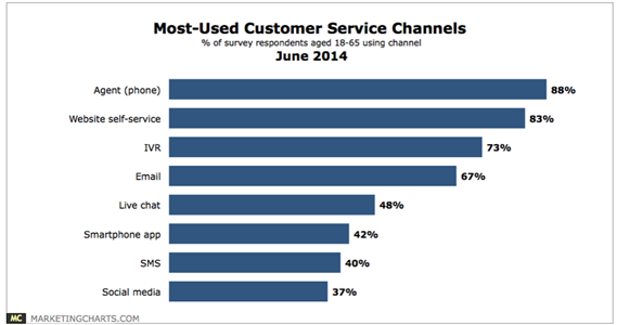 most used customer service channels Proaktiver Support ist die nächste Kundenservice Generation