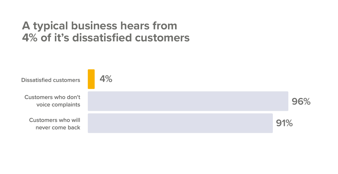 A typical business hears from only four percent of dissatisfied customers