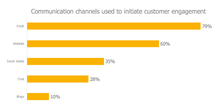 Top communication channels to engage with customers