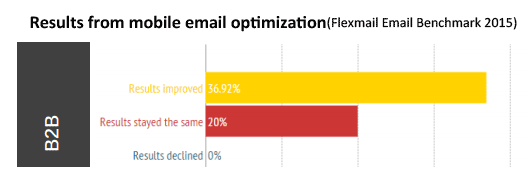 Results from mobile optimization for email marketing template