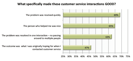 Customers value speed and accuracy for good service