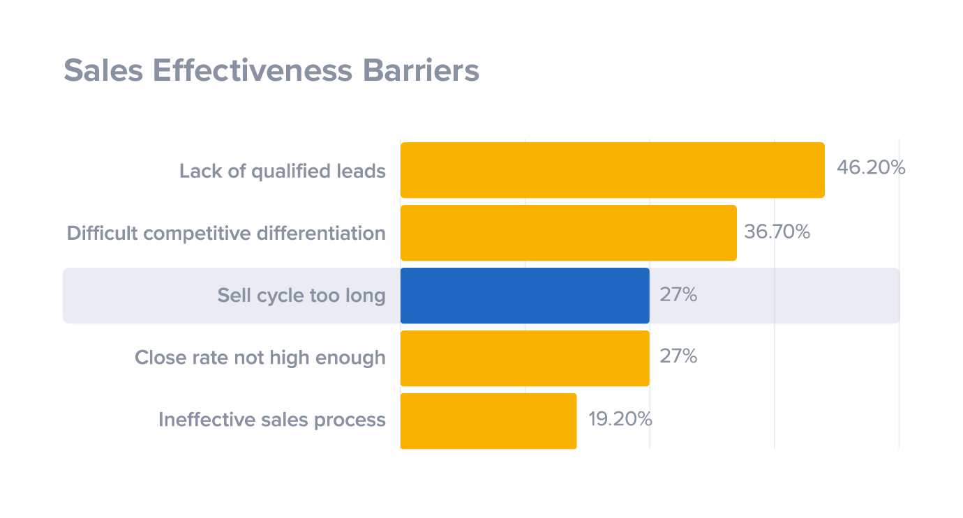 Sales effectiveness barriers to closing new deals