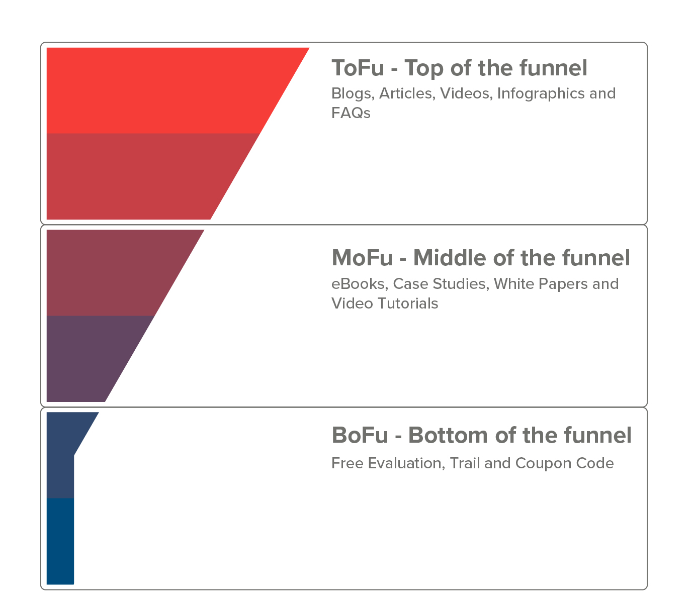 sales-funnel-content