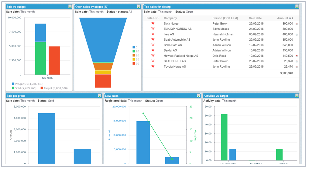 sales pipeline management dashboard report