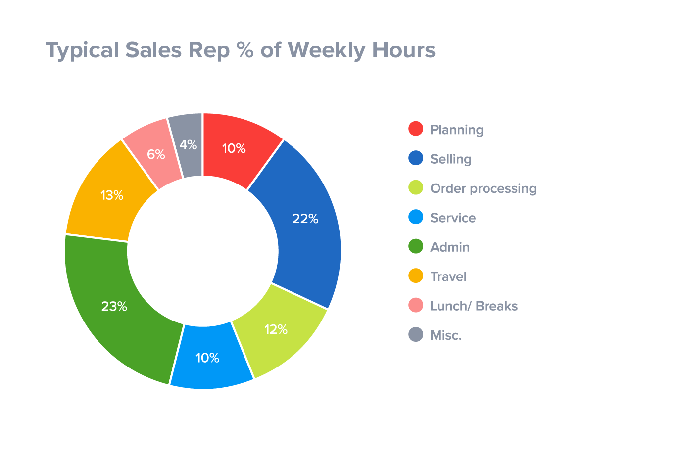 Sales reps spending too much time on administration