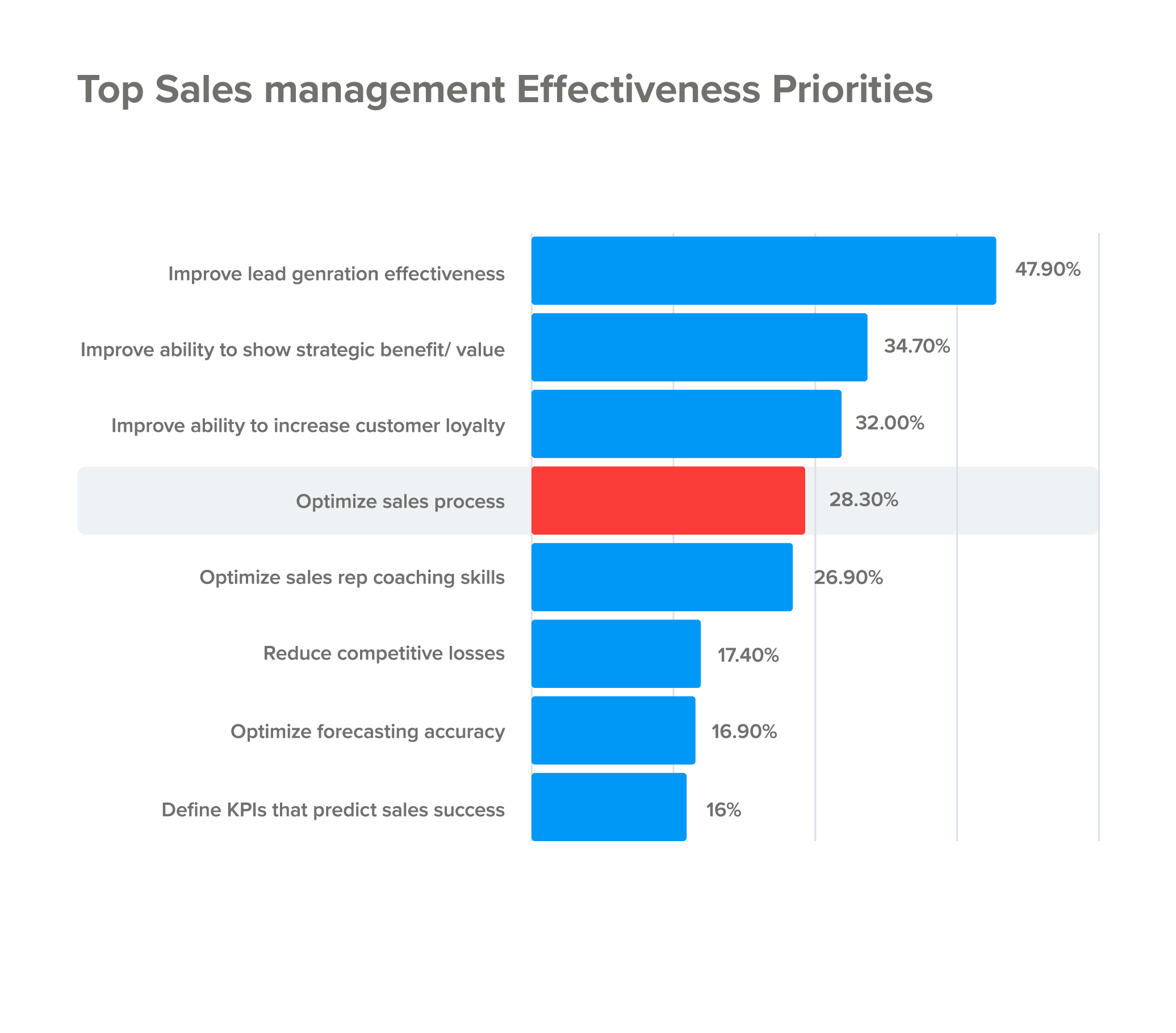 Top sales management priorities for effective selling