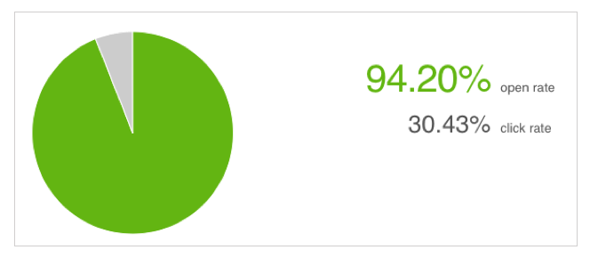 94% open rate and 38% click-through rate