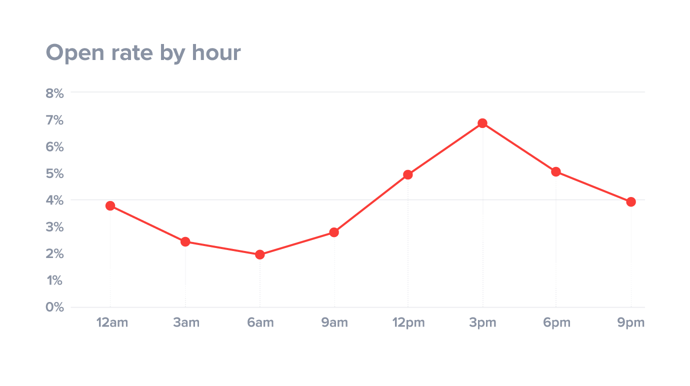 Email open rate by hour of day